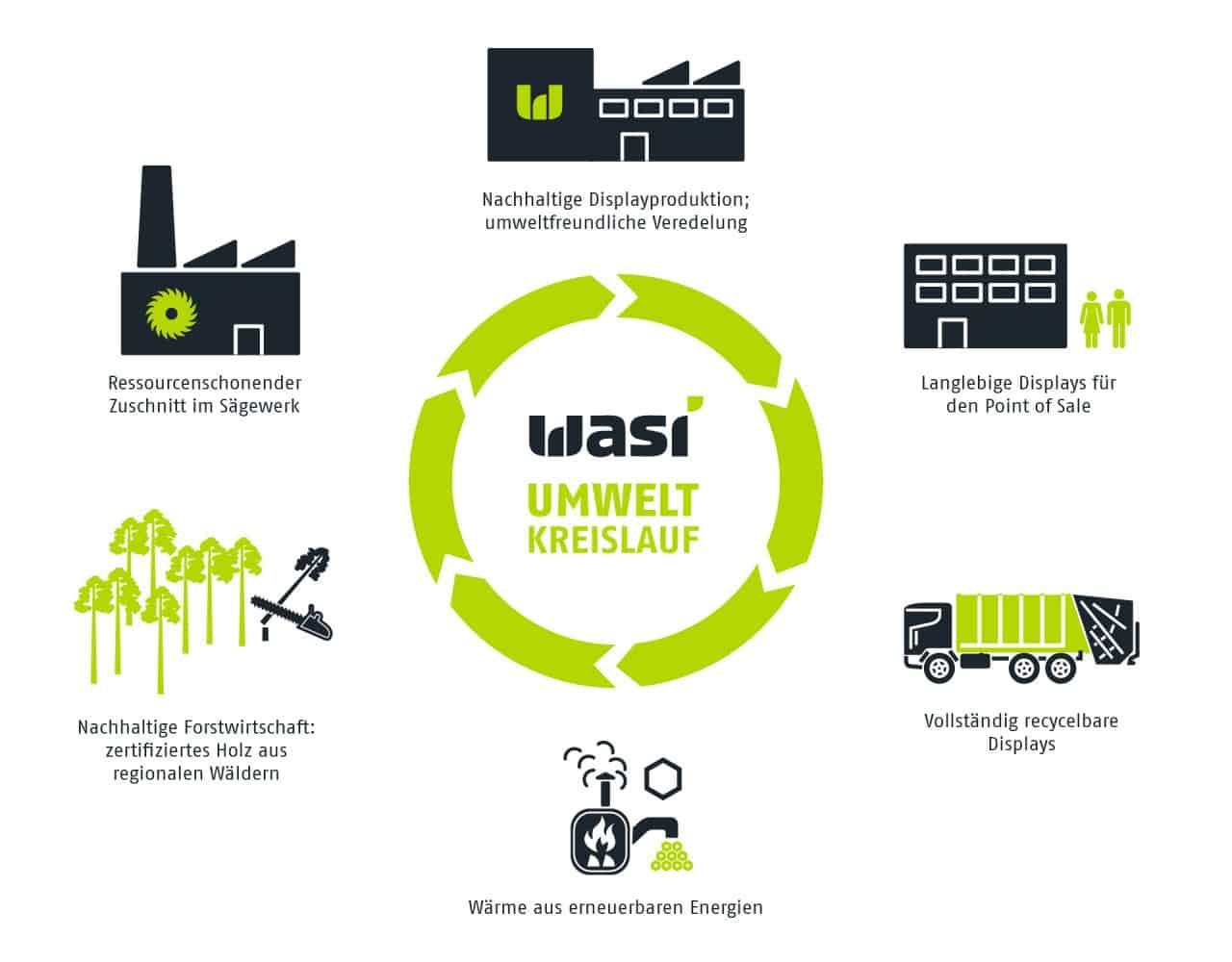 Umweltkreislauf von Wasi Displays zur Nachhaltigkeit